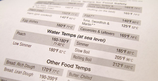 Food Safety Temperatures