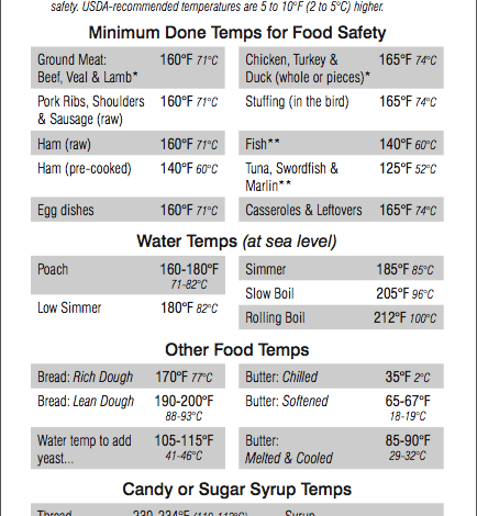 Traditional BBQ Meats: Are the USDA recommended temperatures enough?
