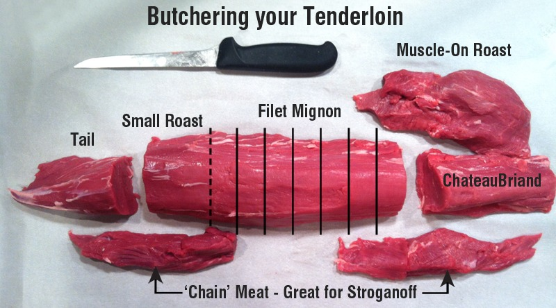 Butchered Tenderloin