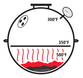 Dome_Thermometer_Measures_Air_Temp_Above_Food