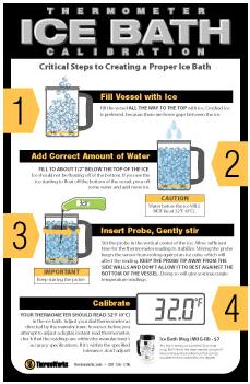 Ice Bath Calibration Poster