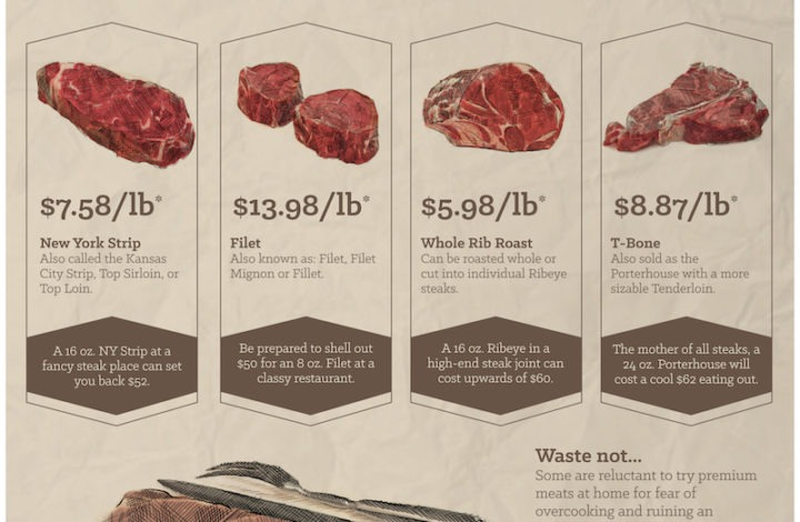 Meat and Money: Return on Your Investment