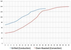 Grilling vs Oven roasting a Tri-Tip