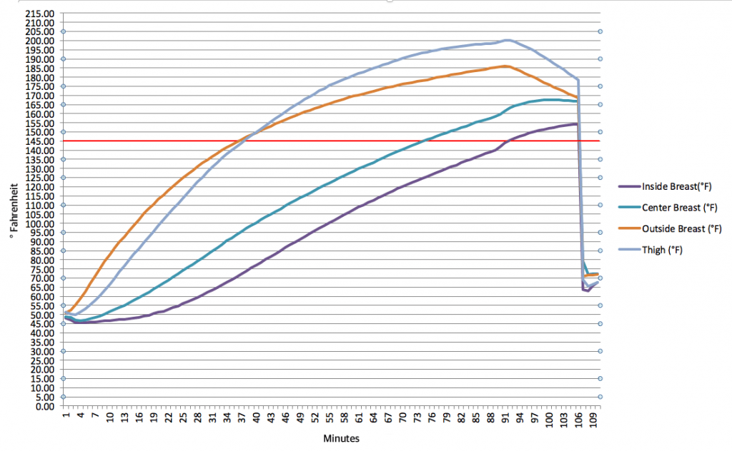 A graph that charts the rise in temperature during the cooking of the chicken