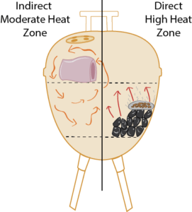 indirect heat charcoal grill