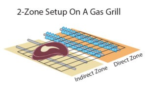 two-zone fire setup on a gas grill.