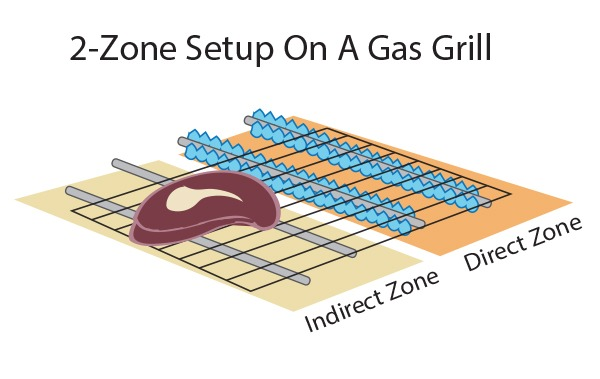 set up for indirect cooking on a gas grill