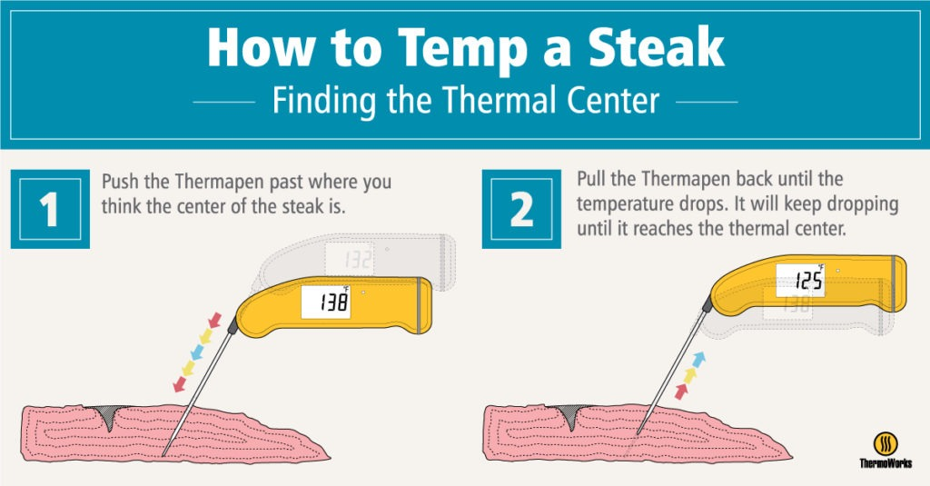 How to temp a Steak