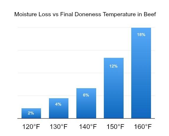 Moisture Loss in Beef Chart