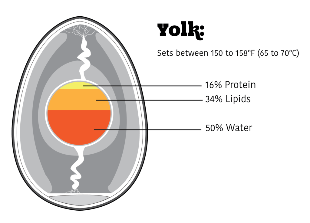 Composition of egg yolks.