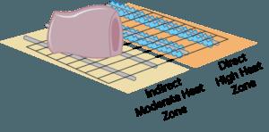 indirect-direct-heat-digagram-grill