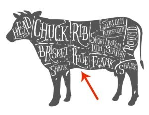 Beef Cuts illustration, arrow pointing toward the plate primal cut.