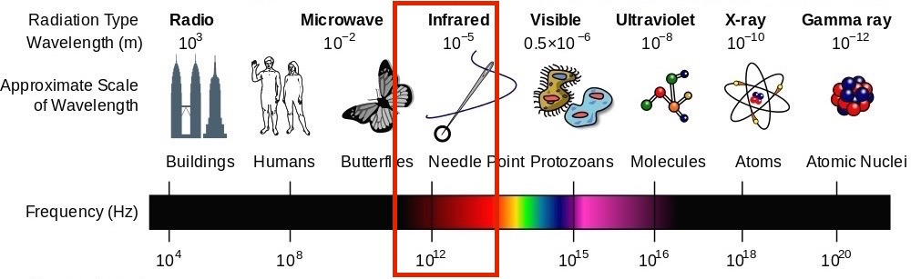 The electromagnetic spectrum, lowest to highest energy
