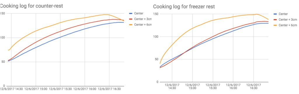 Logs of the cooking temperatures for both methods