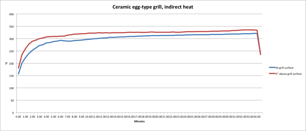 ceramic egg heat profile
