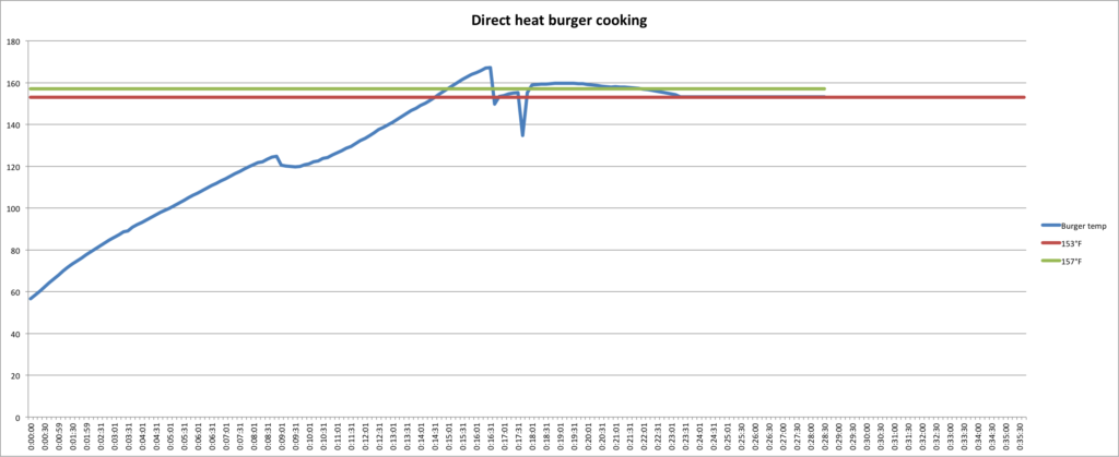 Burgers cooked over direct heat get done fast
