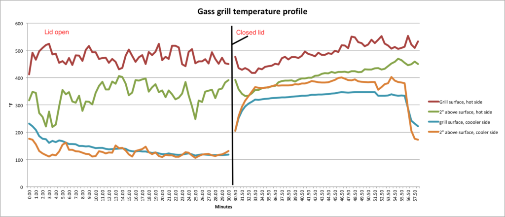 Gas grill temps, lid open then closed