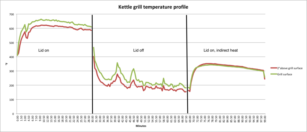 kettle grill temperature profile