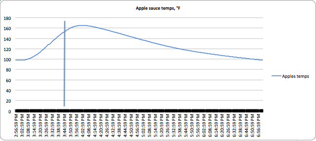 Applesauce canning heating curve