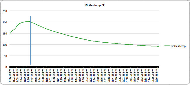 Pickle canning heat curve