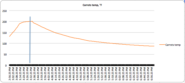Carrot canning heat curve