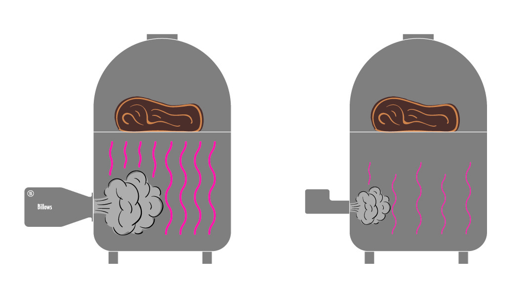 An illustration of the airflow from Billows vs a competitor. More air = more heat more quickly.