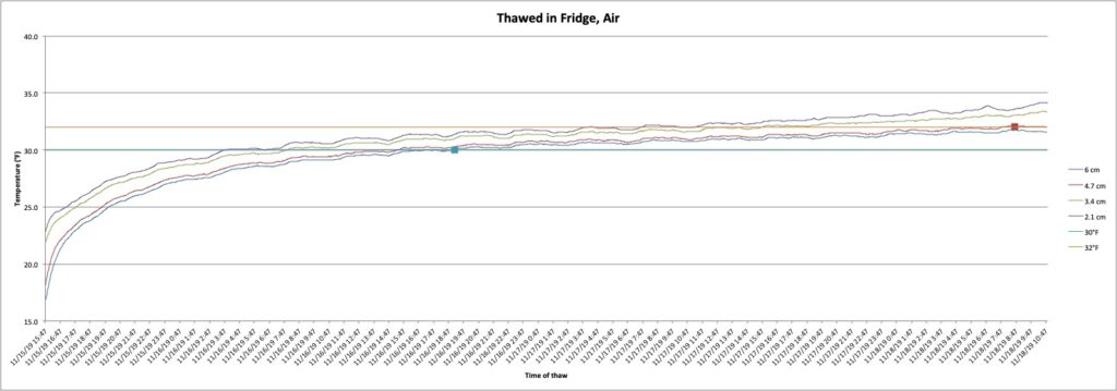 A graph showing the rate of thaw for an air-thawed turkey