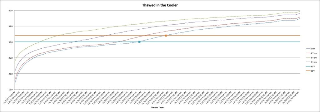 A graph showing the water-in-a-cooler method for thawing. It is the fastest.