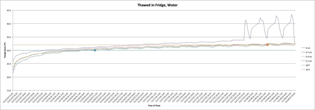Graph showing the thawing of a turkey in a bucket of water in the fridge.
