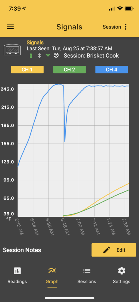 A graph of the pit and brisket temps after starting the smoking process.