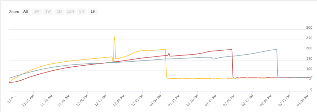 A graph of rib temps